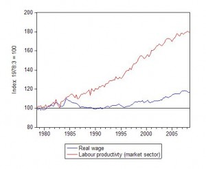 real_wage_productivity_gap