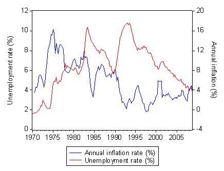 annual_inflation_unemployment_rate