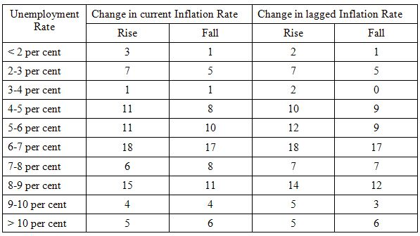 inflation_rise_fall_table