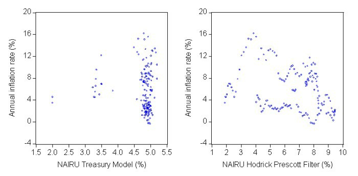 nairu_inflation_scatter_plots