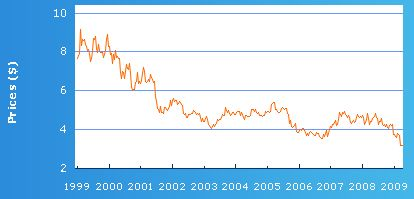 telstra_1999_2009_share_price