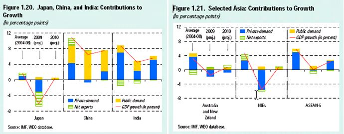 imf_asia_outlook_april_2009_public_demand
