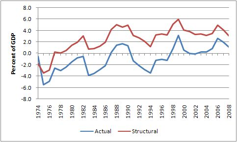 structural_actual_budget_1974_2008