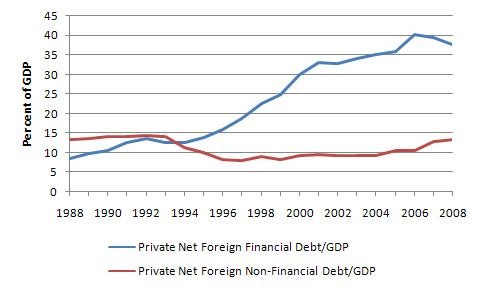 Net_foreign_debt_private_Mar_2009