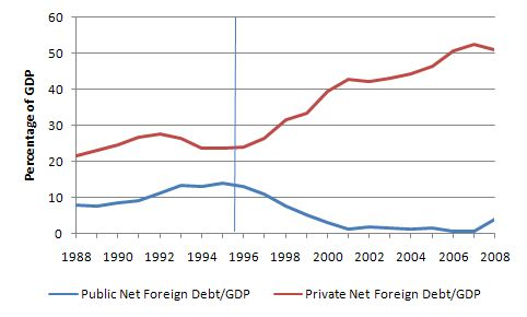 Net_foreign_debt_public_private_Mar_2009