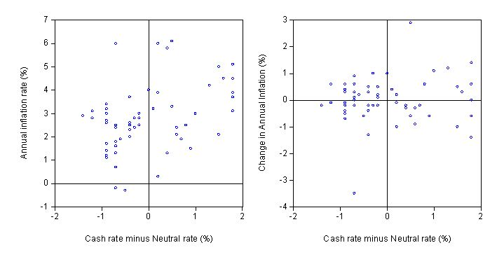 cash_rate_deviation_inflation_scatter_plot