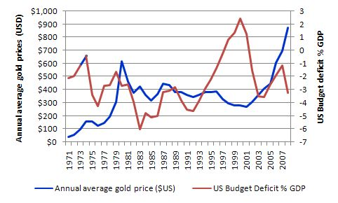 gold mining cost per ounce