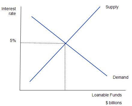 loanable_funds_market