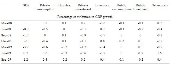 Contributions_to_GDP_Sep_2009_table