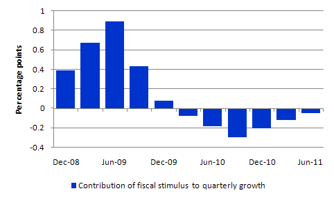 GDP_fiscal_stimulus_treasury_estimates