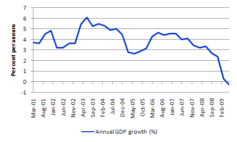 Greece_GDP_June_2009