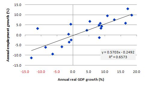 relationship between inflation and employment rates and gdp Assessment of relationship between inflation,  high rates of growth stimulate employment  established an empirical relationship between inflation and gdp.