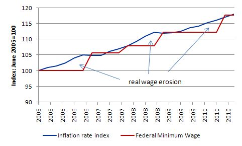 Minimum Wage Over Time Minimum Wages And Employment