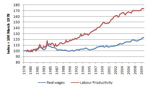 cause and effect of low wages The progressive theory is that all or nearly all employees with wages below the mandatory level will see their pay increased, without adverse employment effects but to the extent that much-higher minimum wages cause some people to become unemployable, zero-earners will be added to the income mix and measured income inequality will increase.