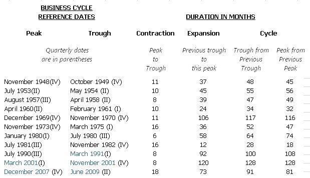 us business cycle dating Cycles should help us analyze the evolution of business cycle  are available at  different frequencies and dates, they provide valuable and complementary.
