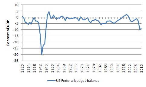 year that the so called bush tax cuts remain in