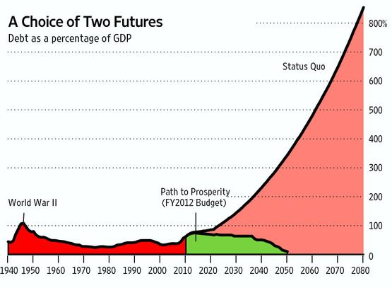 US Paul Ryan's Path to prosperity HorrorGraph