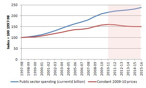 http://bilbo.economicoutlook.net/blog/wp-content/uploads/2011/09/UK_public_spending_nominal_real_1997_2015.jpg