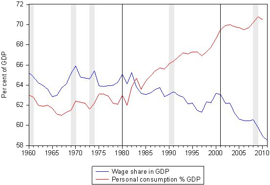 [Image: US_Wage_Share_Consumption_1960_2010.jpg]