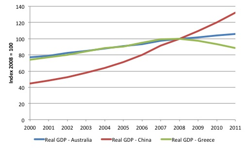 Real GDP - Greece, China, Australia - 2000-2011