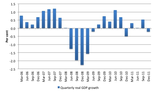 essay about gdp growth rate Fed @ issue gdp growth, the unemployment rate, and okun's law s ince june 2009, when the most recent recession ended, the unem-ployment rate has declined only.