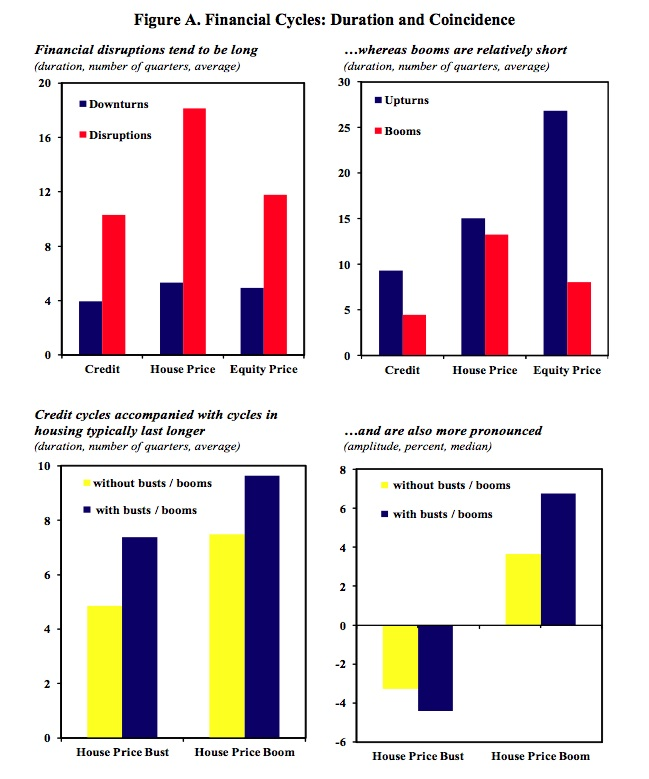 Finance Graph: Fiscal Austerity Damages Real Growth And Prolongs The