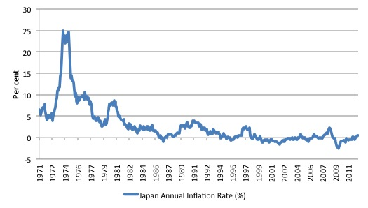 japan deflation issue Major central banks have attributed japan's deflation to insufficient monetary  easing to avoid the same problem and reduce the risk of.