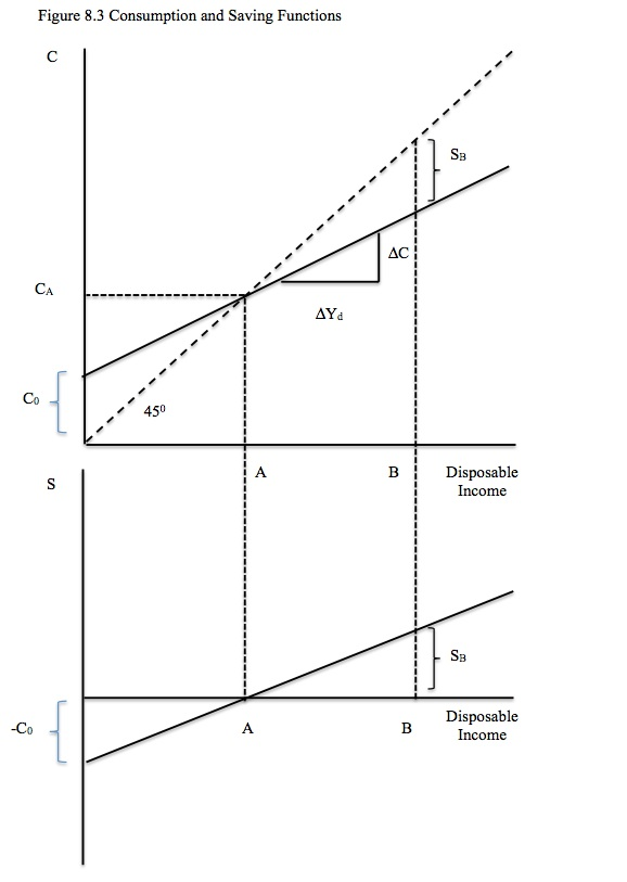 how to find aggregate demand from 2 demand functions