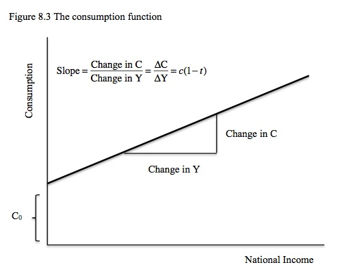 Slope of consumption function