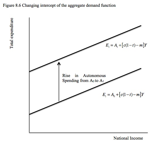 Aggregate Demand Equation The Aggregate Demand Function