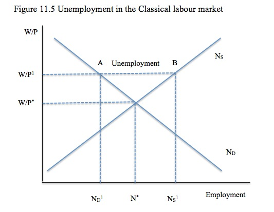 theories of unemployment View notes - theories of unemployment from accounting act402 at cairo university here are four individuals telling you their stories of how they became unemployed in a multiparagraph.