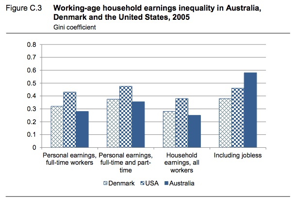 economic inequality in australia Australia's economy has enjoyed considerable success in recent decades, reflecting strong macroeconomic policy, structural reform and the long  addressing inequality and ensuring economic rebalancing delivers more inclusive growth real increase of household income and wealth, 2004-14 source: abs.