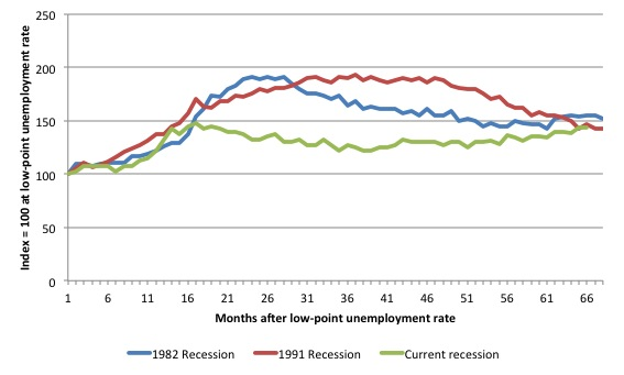 recessions in the history of australia The great recession of 2008-2009:  describe all post-war recessions  governor of the reserve bank of australia observed:.