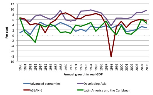 Asia Economic Growth Growth in South East Asia