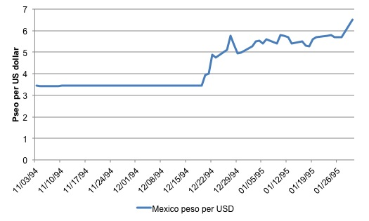 The Mexican Peso Is 8th Most Traded S Exchange Rate Was 22 10 Per Euro Images Of Historic And Modern Coins Historical Banknotes