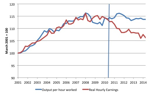 UK_Real_Wage_LP_Gap_2001_June_2014