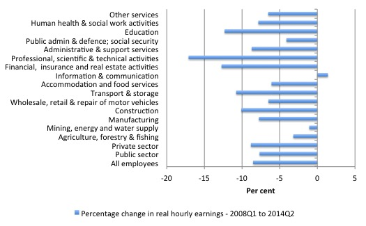 UK_real_wage_changes_industry_2008_2014Q2