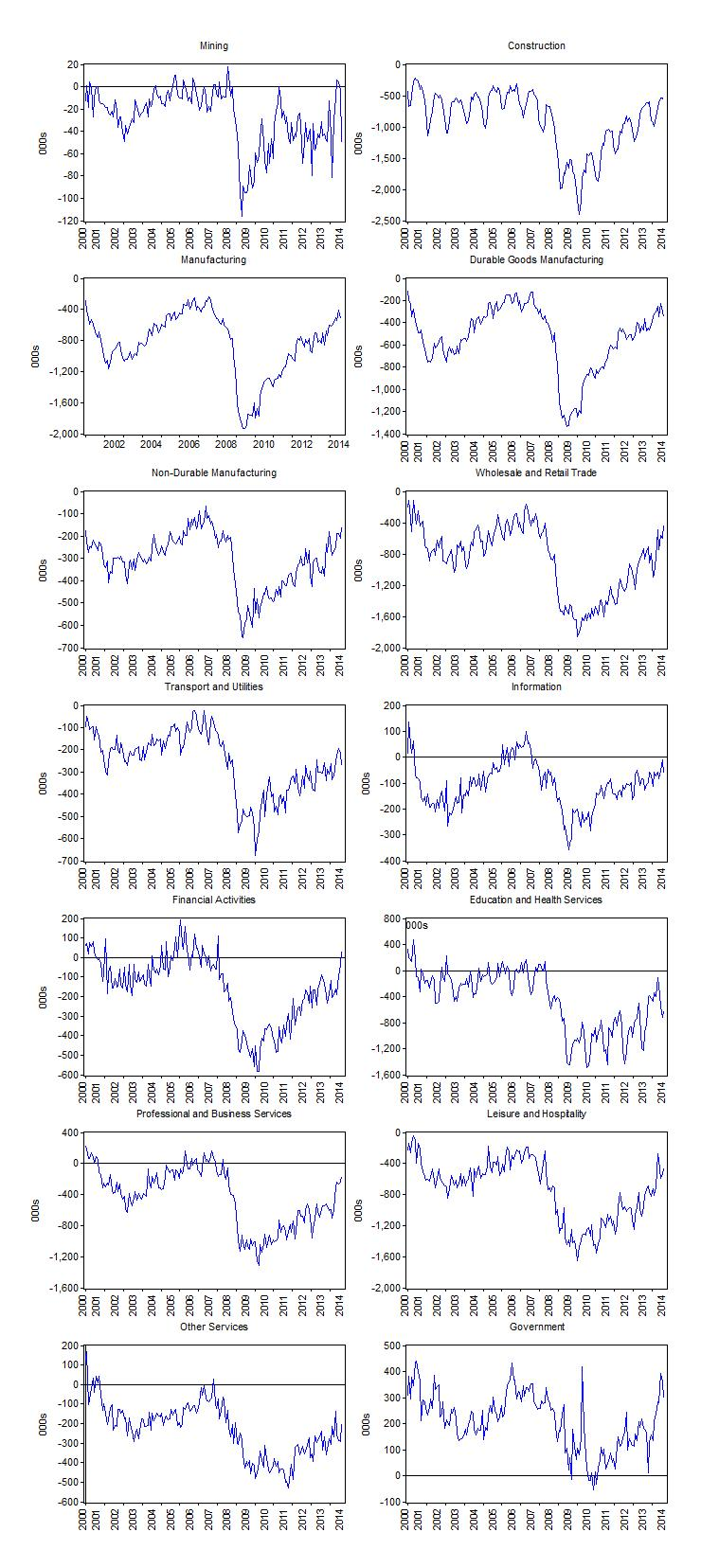 us_job_shortages_all_industries_2000_august_2014