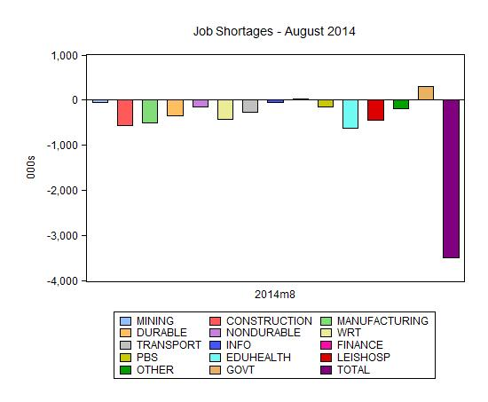 us_job_shortages_all_industries_august_2014