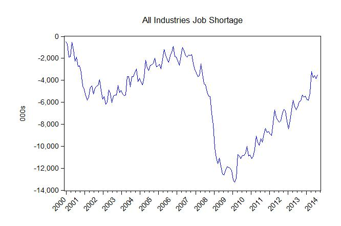 us_job_shortages_total_2000_august_2014