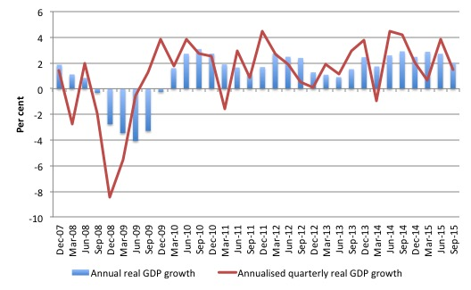 Quarterly annualized growth rate