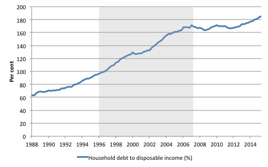 Australia_HH_debt_ratio_1988_September_2015