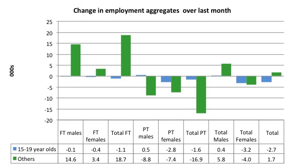 Australia_changes_employment_by_age_last_month_to_December_2015