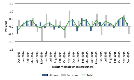 Australia_employment_growth_24_months_to_December_2015