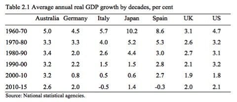 Table_2_1_Textbook_Real_GDP_growth