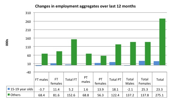 Australia_changes_employment_by_age_12_months_to_January_2016