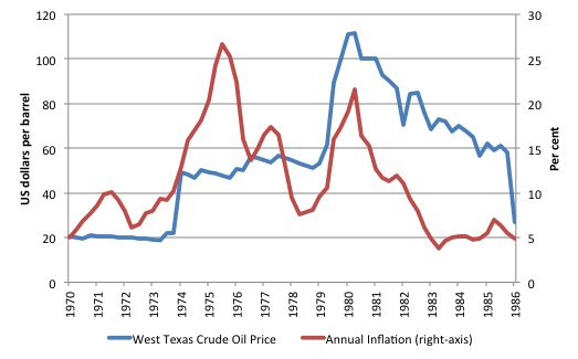 UK_West_Texas_Oil_Price_Inflation_1970_1986