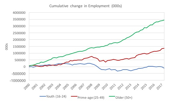 UK Cumulative Employment Change by Age - 2000 to September-quarter 2017